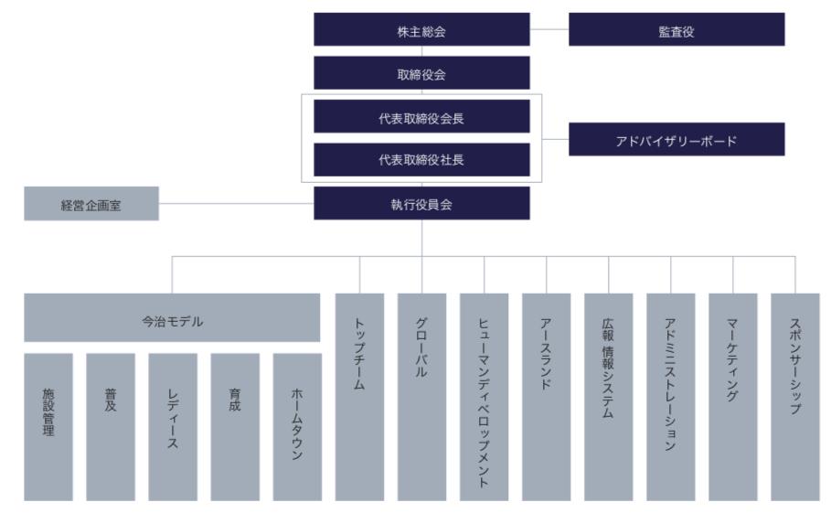 2019_company_organization_2.png