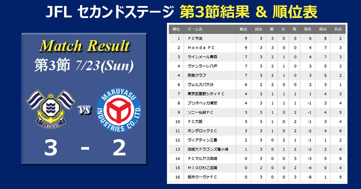 <Match Result>JFL第18節結果