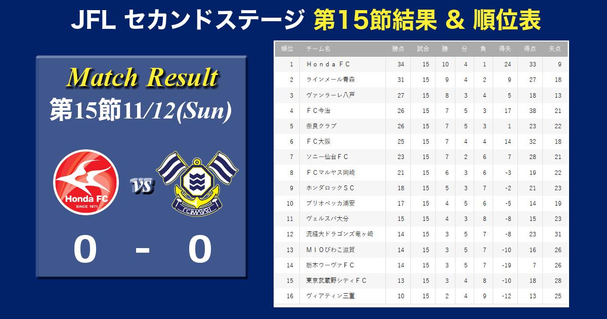 <Match Result>JFL第15節結果