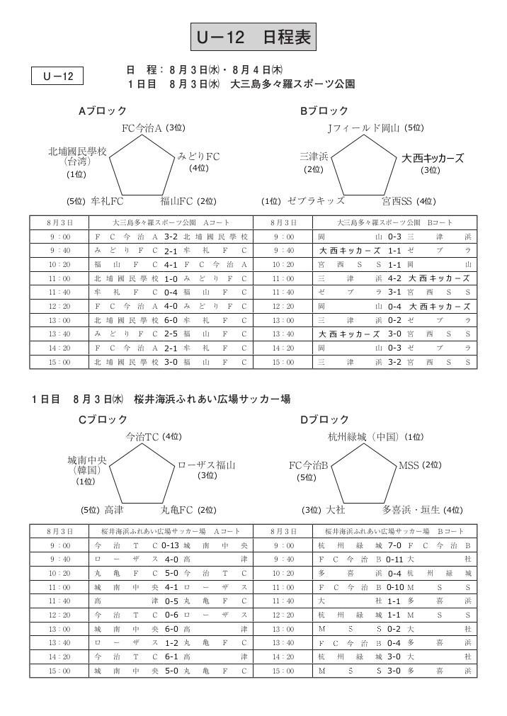 U-12_LastResult0201.jpg