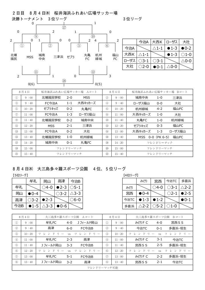 U-12_LastResult0202.jpg