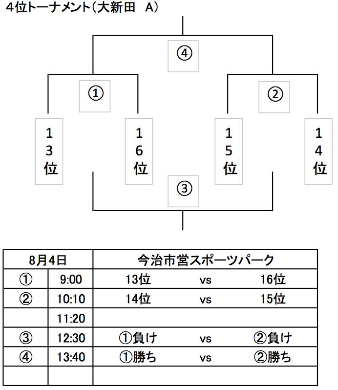 4位トーナメント.png