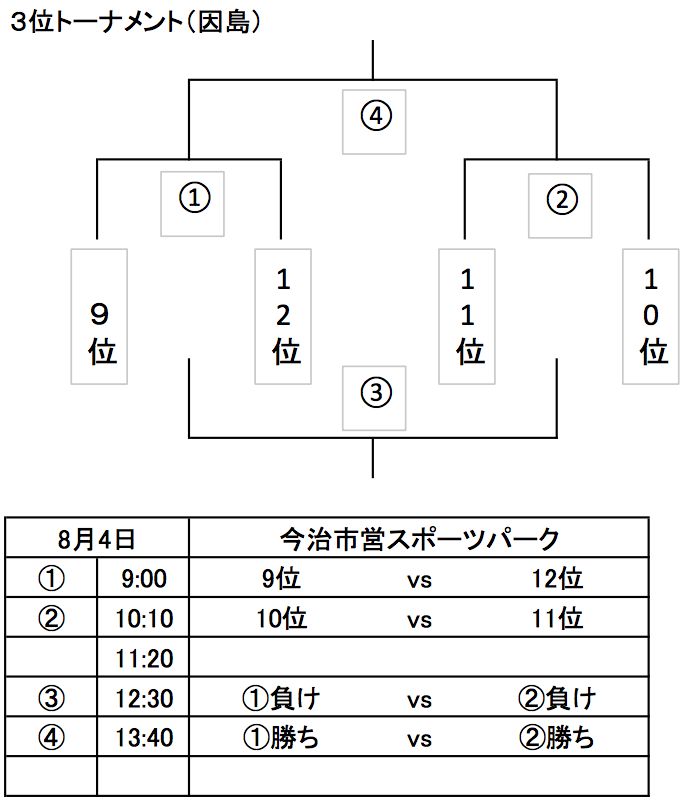 3位トーナメント.png