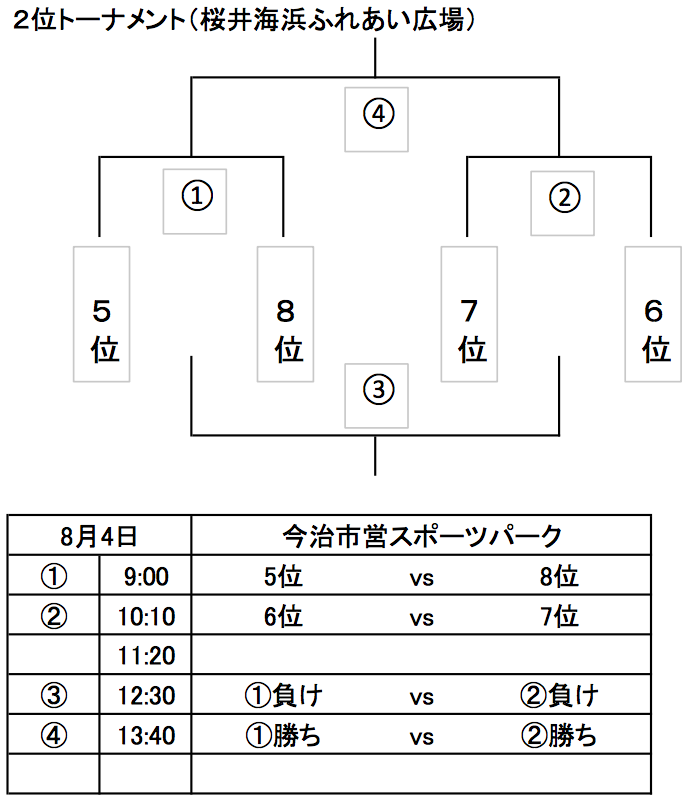 2位トーナメント.png