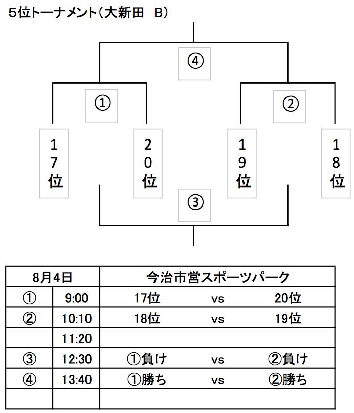 5位トーナメント.png
